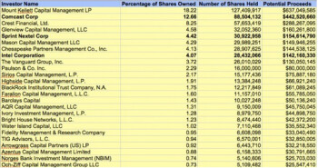 List of top Clearwire stockholders and what they stand to receive at $5 a share