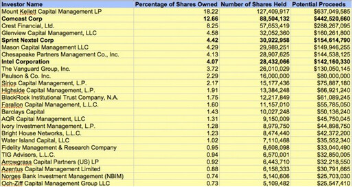 List of top Clearwire stockholders and what they stand to receive at $5 a share - Who will make what in the Clearwire acquisition