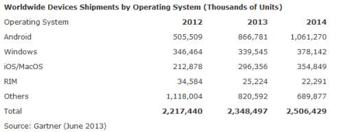 Gartner sees 2 billion tablets and mobile handsets to ship in 2013
