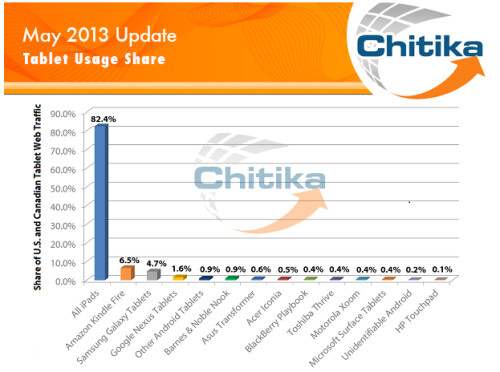 Chitika's May report on NorthAmerican tablet based web traffic