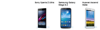Sony Xperia Z Ultra vs Galaxy Mega 6.3 vs Ascend Mate: specs comparison of the Goliaths
