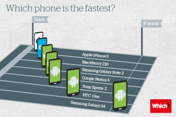 iPhone 5 deemed 'slowest smartphone' in Geekbench comparison, but results might not be comparable