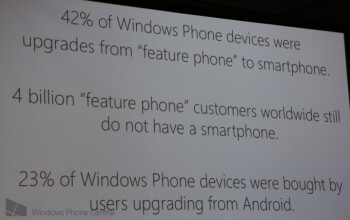 Microsoft says 23  of switchers come from Android