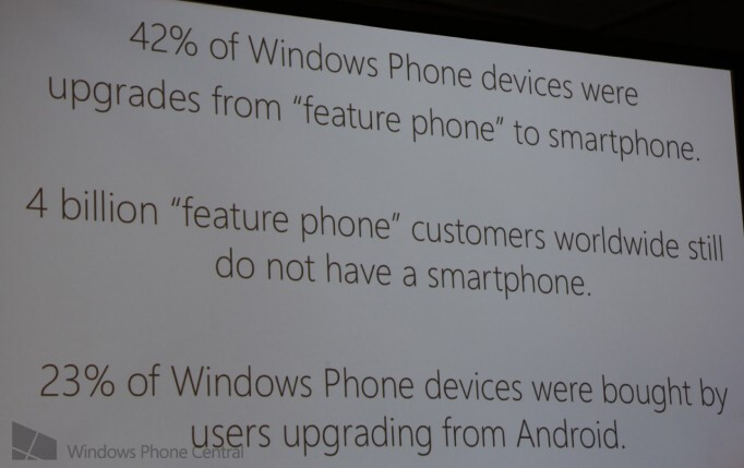 Microsoft says 23% of switchers come from Android