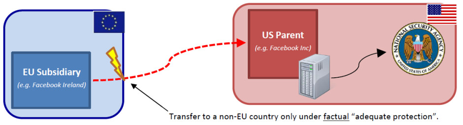 Graph shows how non-secured data export to the U.S. is illegal in Europe - Apple, Microsoft, Yahoo, Skype and Facebook receive complaints from European data protection agency