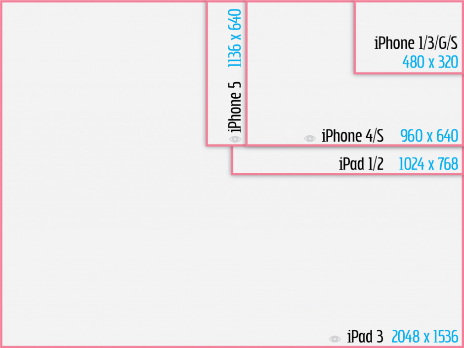 """Apple's """"fragmentation"""" chart says more about iOS than Android"""