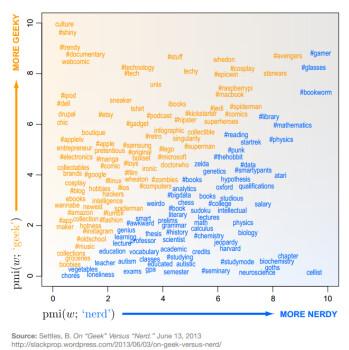 Infographic: Geek vs Nerd explained
