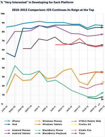 Developer survey points to increased interest in Windows Phone, more than twice the Blackberry 10 number