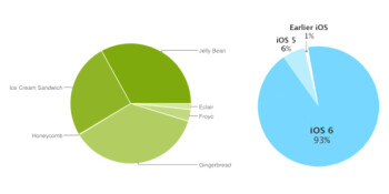 "Apple's ""fragmentation"" chart says more about iOS than Android"