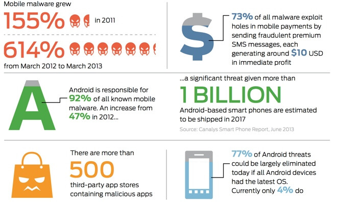 Mobile malware getting out of control? Study claims 614% increase on year, Android accounts for 92% of total infections