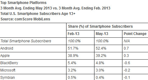 comScore's latest data