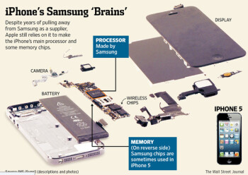 Apple would love to take Samsung devices out of its mobile devices like the Apple iPhone 5