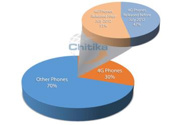 Non 4G smartphones still dominate web traffic