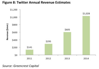 The Twitter IPO whirlwind