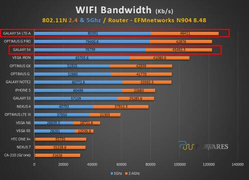 Wi-Fi bandwidth benchmark