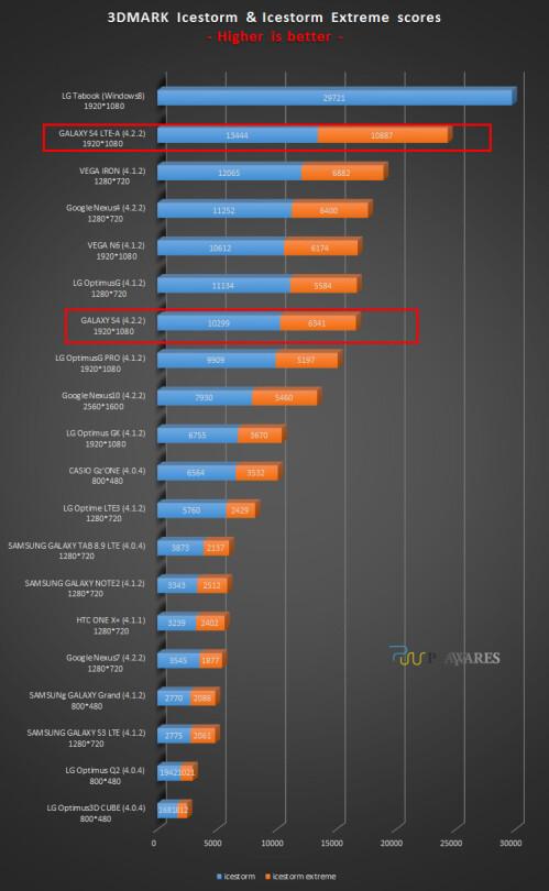 3DMark benchmark