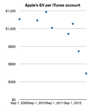 Enterprise Value of BlackBerry and iOS users