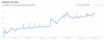 Interest in Nokia Lumia handsets is rising