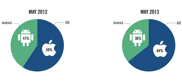 iOS may not sell the most devices, but advertisers love it, Android a distant second