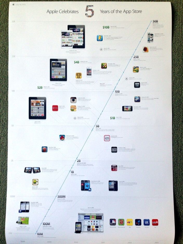Apple celebrating 5 years of the App Store with timeline of milestones