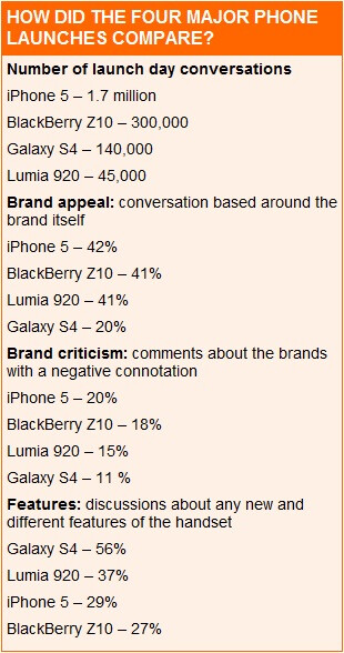 Study finds the iPhone is the most complained about, Samsung Galaxy S4 is the least