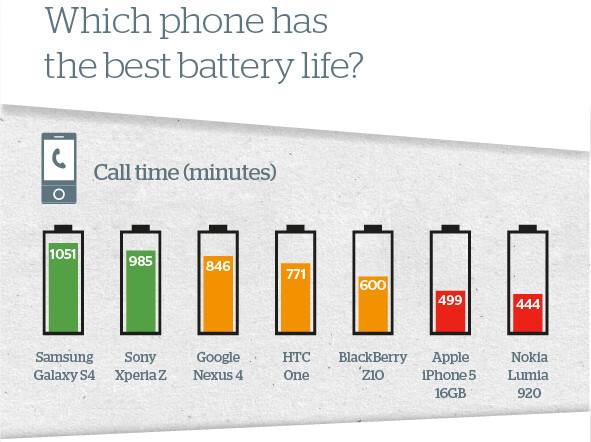 iphone 5 battery life which phone has the best battery galaxy s4 vs xperia 14477