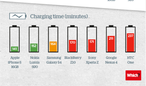 Which phone has the best battery life? Galaxy S4 vs Xperia Z vs HTC One vs iPhone 5