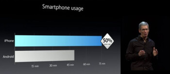 Samsung beats Apple: most people now use its smartphones to access the web