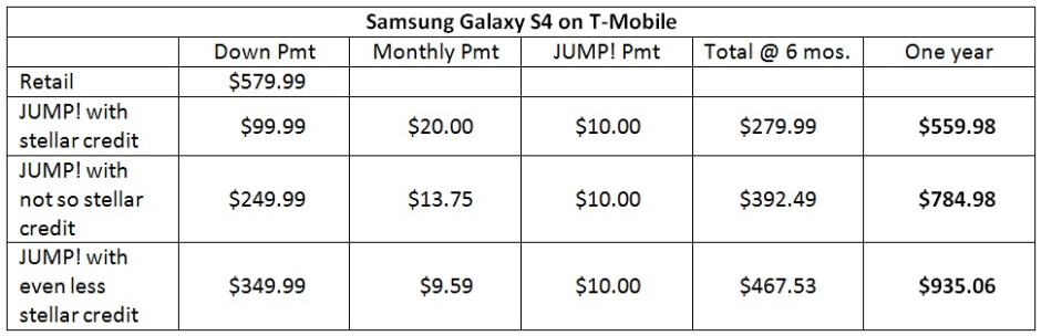Let's take a look at how the costs of T-Mobile's JUMP! upgrade program add up