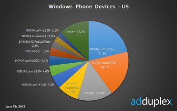 Verizon's performance in selling Windows 8 devices marks a distinct trend versus AT&T