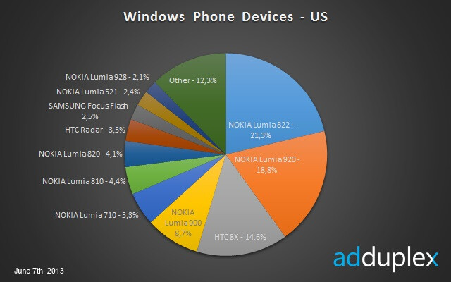 Verizon's performance in selling Windows 8 devices marks a distinct trend versus AT&T - At $299 and exclusive to AT&T, the Nokia Lumia 1020 is too expensive