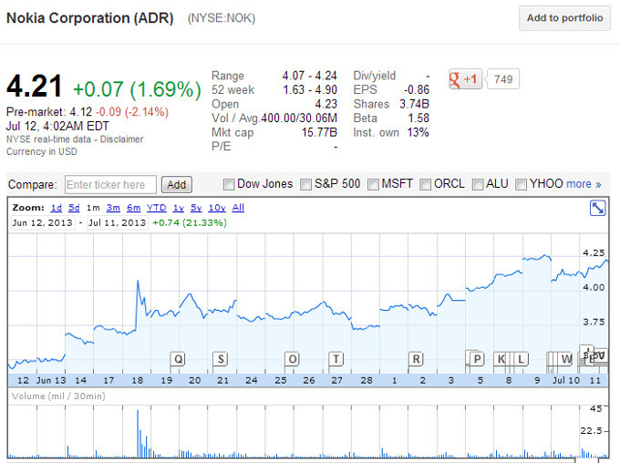 Nokia stock back to steady growth
