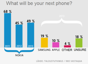 Finnish phone buyers prefer their hometown brand