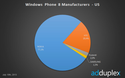 A breakdown of the Windows Phone universe