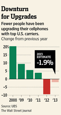 UBS sees fewer people upgrading their phone this year in the U.S.