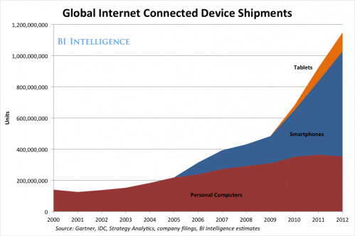 Here is how fast mobile is destroying the Windows monopoly