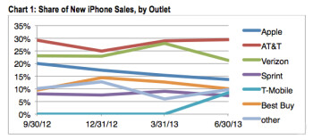 Cook's plan to sell more iPhones in Apple Stores isn't realistic