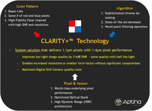 The Clarity + technology