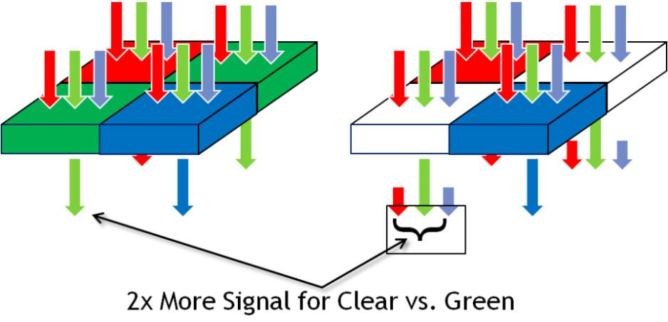 Bayer RGBG filter array (left) vs Clarity + RCBC mosaic (right) - Motorola Moto X new Clear Pixel camera and Aptina Clarity Plus explained