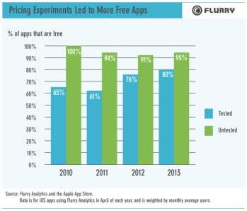 With more and more apps going free, mobile ads are here to stay, says report