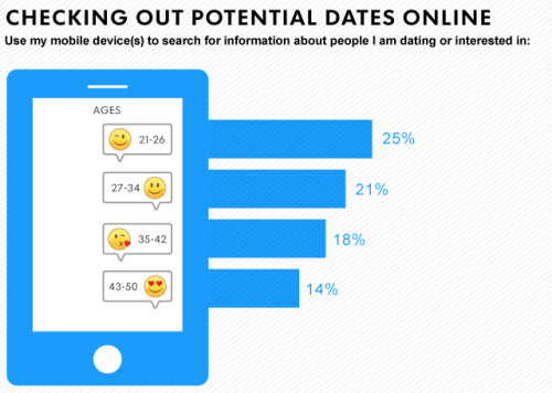 Using a mobile device to plan a date