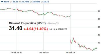 Microsoft shares plunge on Friday