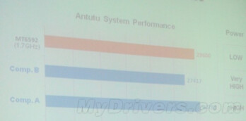 Upcoming MT6592 octa-core chip rivals Snapdragon 800 in benchmarks