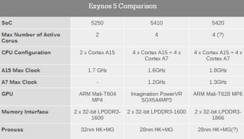 Exynos 5 comparison chart