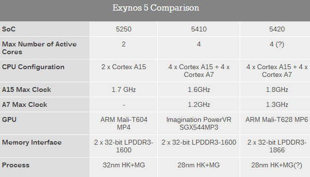 Exynos 5 comparison chart - New Samsung Exynos 5 Octa: 20% more CPU power, twice the graphic capabilities