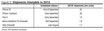 iPhone 5S, iPhone Lite and iPad 5 all expected to launch sometime in September, analyst says