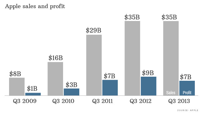 Apple's recent earnings reports - Stronger than expected Apple iPhone sales help Apple top Q3 earnings estimate