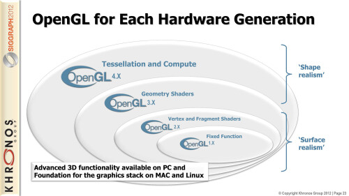OpenGL ES 3.0 for gaming
