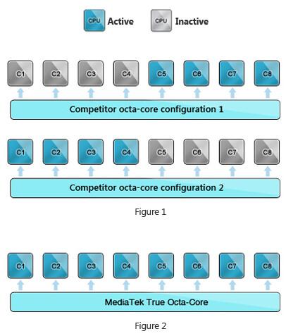 MediaTek introduces the first true octa-core processor