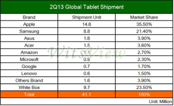 The Apple iPad's global maket share is at an all-time low